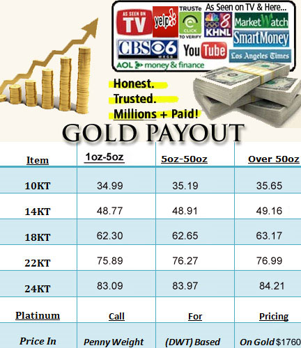 sell gold price chart by karat